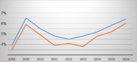 rentabilite nette france vs paris