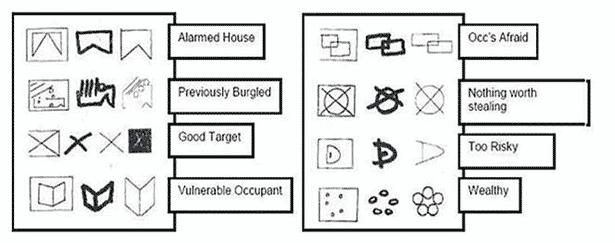 burglar signs