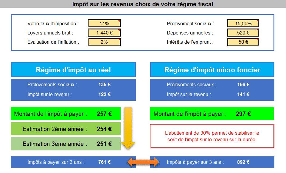 Simulateur calcul impôts sur les revenus locatifs