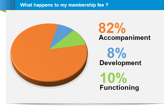 What happens to my membership fee